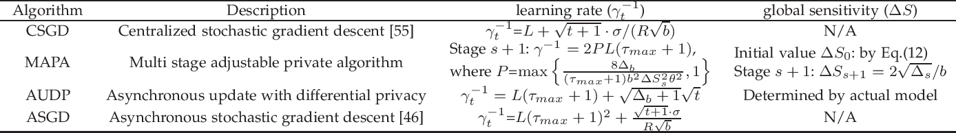 Figure 4 for Asynchronous Federated Learning with Differential Privacy for Edge Intelligence