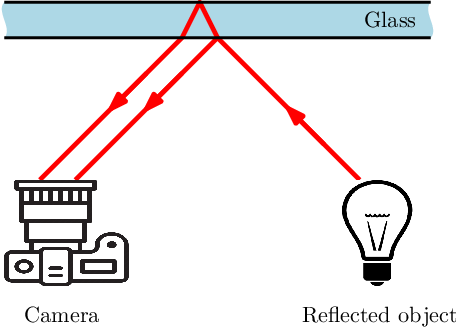 Figure 3 for Single Image Reflection Removal Using Deep Encoder-Decoder Network