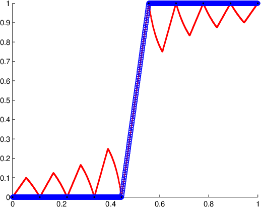 Figure 1 for Functions with average smoothness: structure, algorithms, and learning