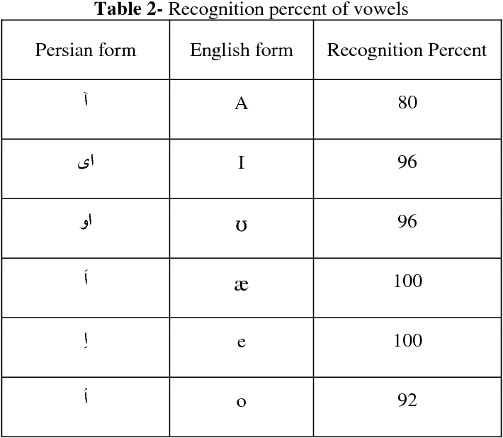 Figure 2 for Persian Vowel recognition with MFCC and ANN on PCVC speech dataset