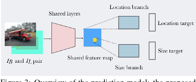 Figure 4 for Where and Who? Automatic Semantic-Aware Person Composition