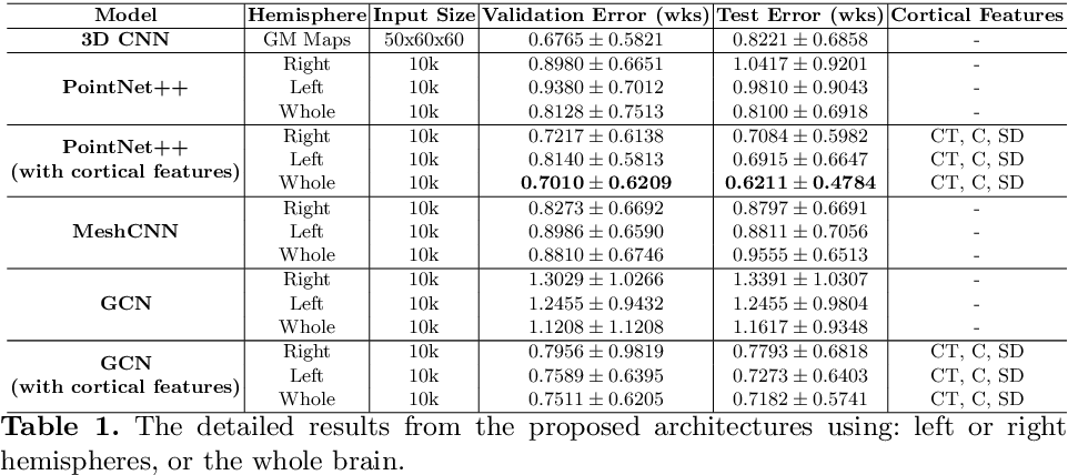 Figure 2 for Geometric Deep Learning for Post-Menstrual Age Prediction based on the Neonatal White Matter Cortical Surface