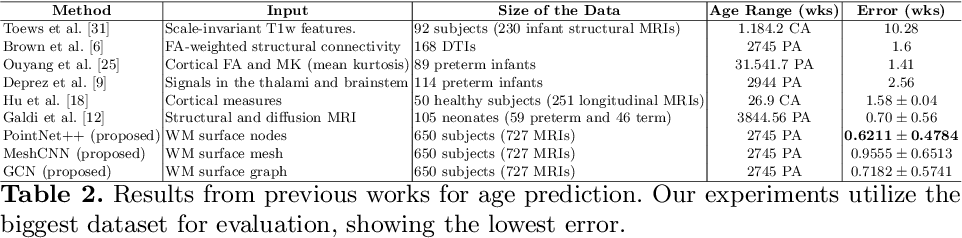 Figure 4 for Geometric Deep Learning for Post-Menstrual Age Prediction based on the Neonatal White Matter Cortical Surface