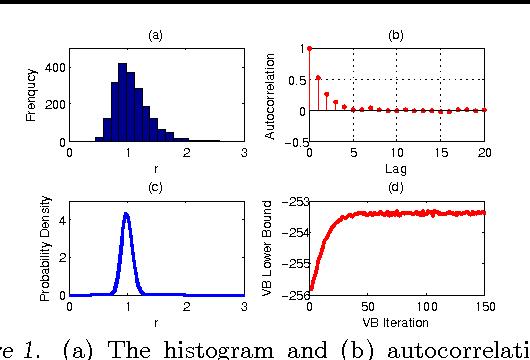 Figure 1 for Lognormal and Gamma Mixed Negative Binomial Regression