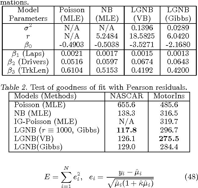 Figure 2 for Lognormal and Gamma Mixed Negative Binomial Regression