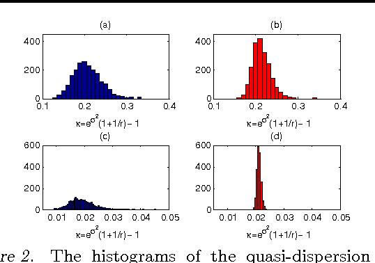 Figure 3 for Lognormal and Gamma Mixed Negative Binomial Regression