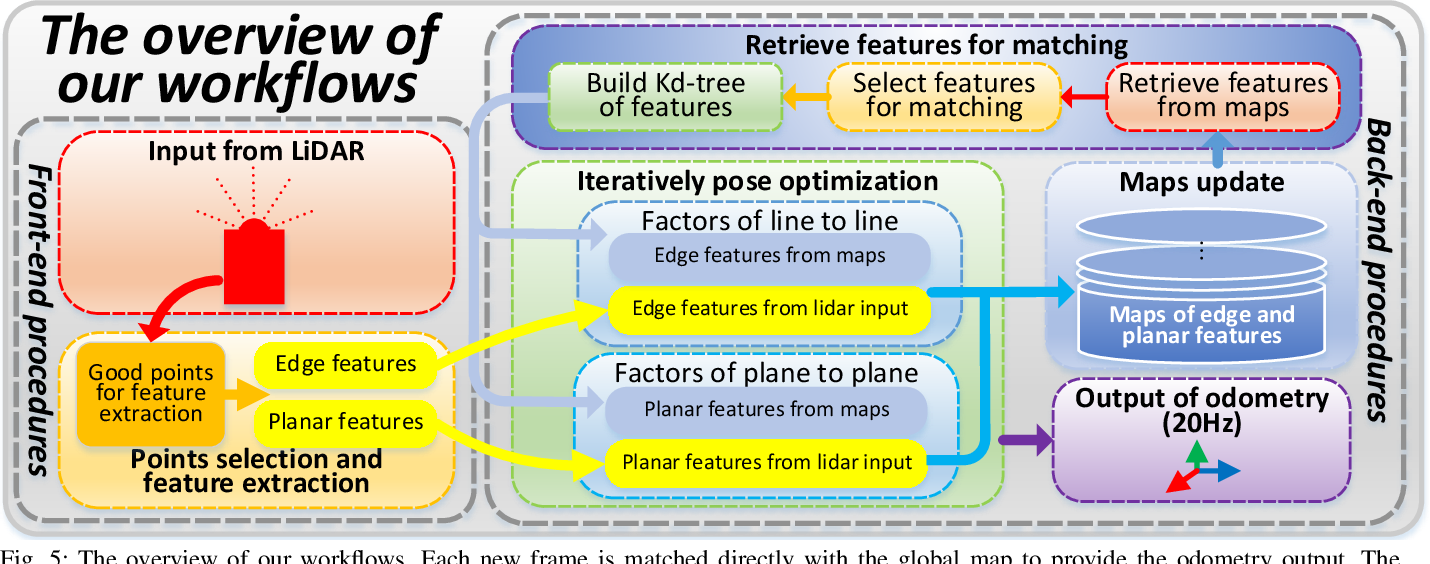 Figure 4 for Loam_livox: A fast, robust, high-precision LiDAR odometry and mapping package for LiDARs of small FoV