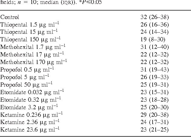 Table 1 Influence of thiopental, methohexital, propofol, etomidate and ketamine on eosinophilic chemotaxis in vitro (number of eosinophils per five microscopic fields; n 5 10; median (IQR)). *Pø0.05