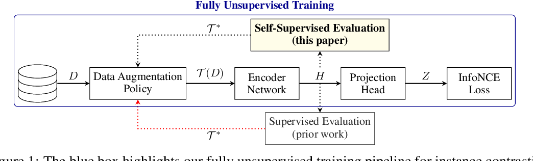 Figure 1 for Evaluating Self-Supervised Pretraining Without Using Labels