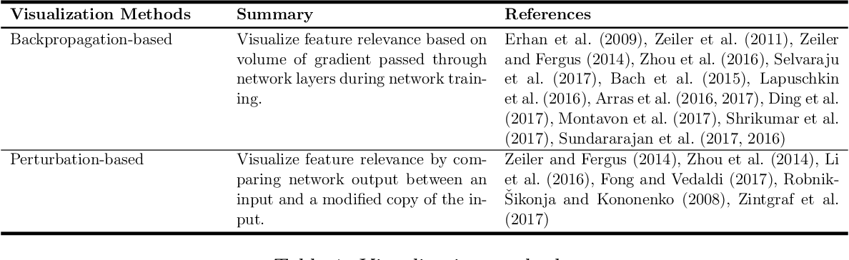 Figure 2 for Explainable Deep Learning: A Field Guide for the Uninitiated
