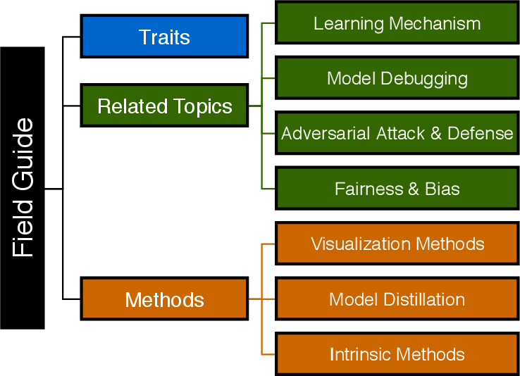 Figure 1 for Explainable Deep Learning: A Field Guide for the Uninitiated