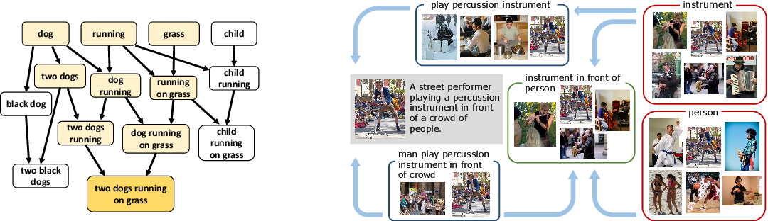 Figure 1 for Learning to Represent Image and Text with Denotation Graph
