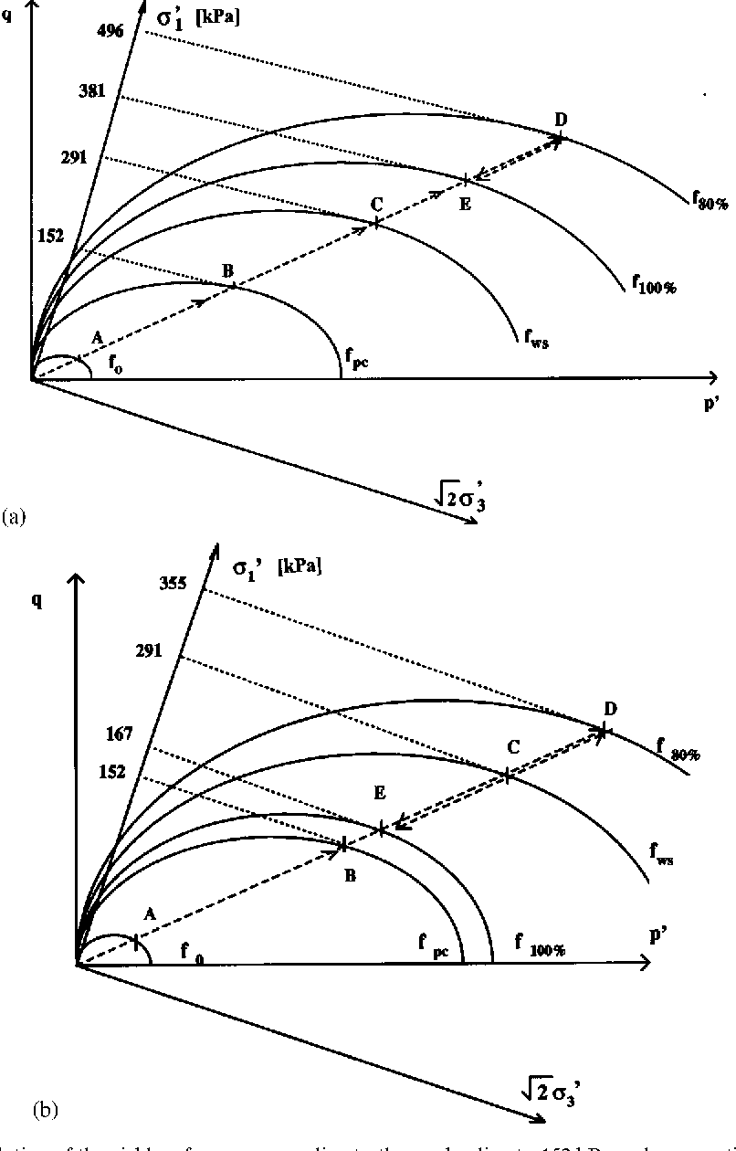 Figure 5. (a) Evolution of the yield surface corresponding to the pre-loading to 152 kPa and consequtive flow of water and 100 per cent ethanol at a constant specific discharge: f 0 —yield surface after compaction; f pc —yield surface after