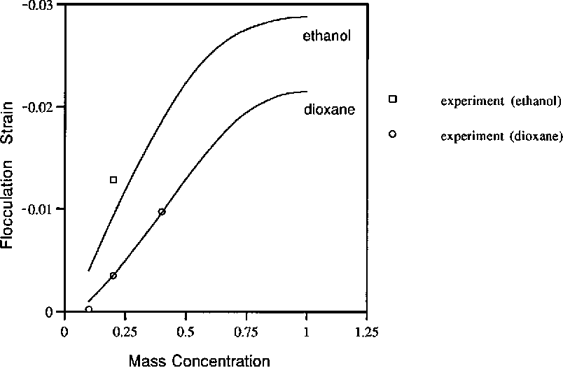 Figure 11. Chemo-elastic (flocculation) volumetric strain versus mass concentration. Experimental and extrapolated theoretical points for ethanol and dioxane permeation at no external stress