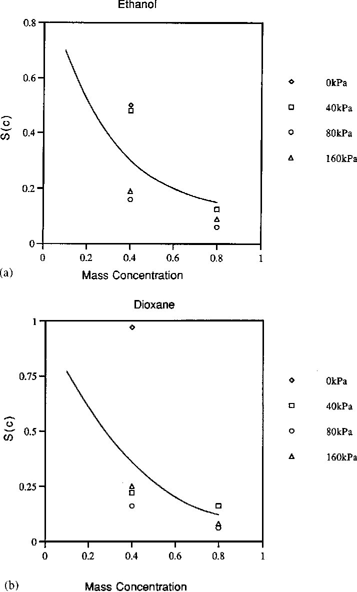 Figure 13. Chemical softening function S(c) versus mass concentration for (a) ethanol, and (b) dioxane. (e)-for 0 kPa, (K) for 40 kPa, (s) for 80 kPa and (n) for 160 kPa of external effective stress