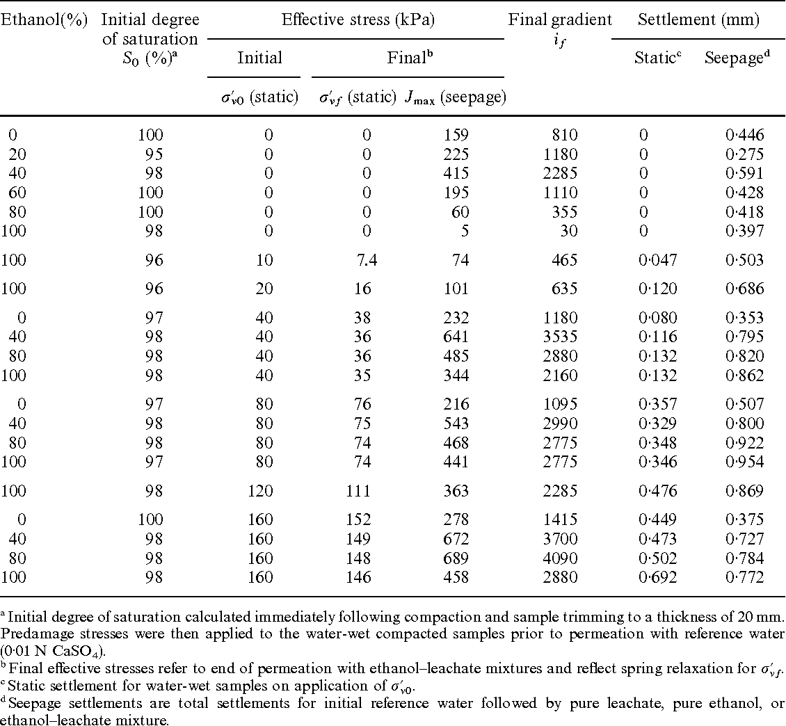 Table I. Degree of saturation, effective stress, and settlement for water-compacted samples permeated with ethanol—leachate mixtures (after Reference 6)