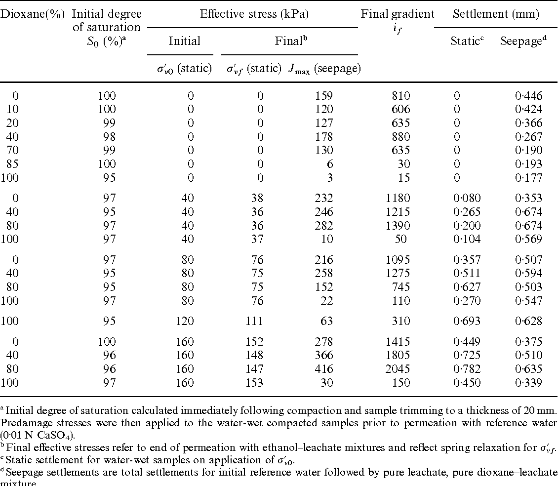 Table II. Degree of saturation, effective stress, and settlement for water-compacted samples permeated with ethanol—leachate mixtures (after Reference 6)