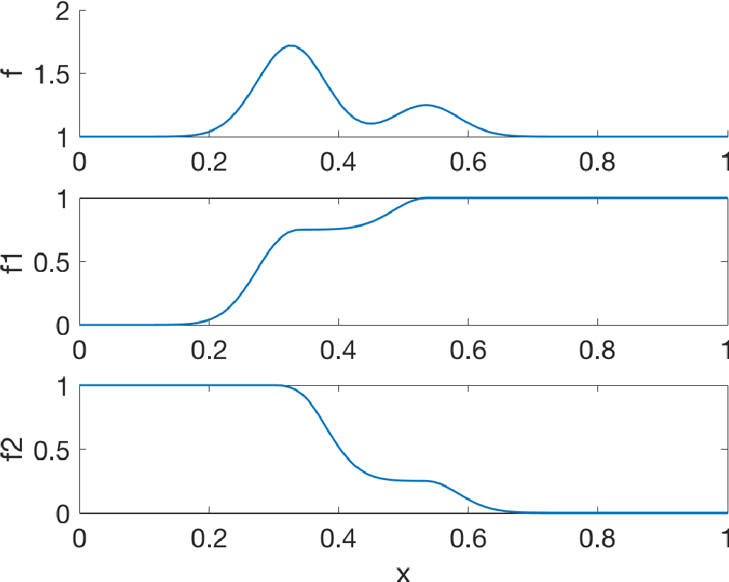Figure 1 for Bayesian Optimization Using Monotonicity Information and Its Application in Machine Learning Hyperparameter
