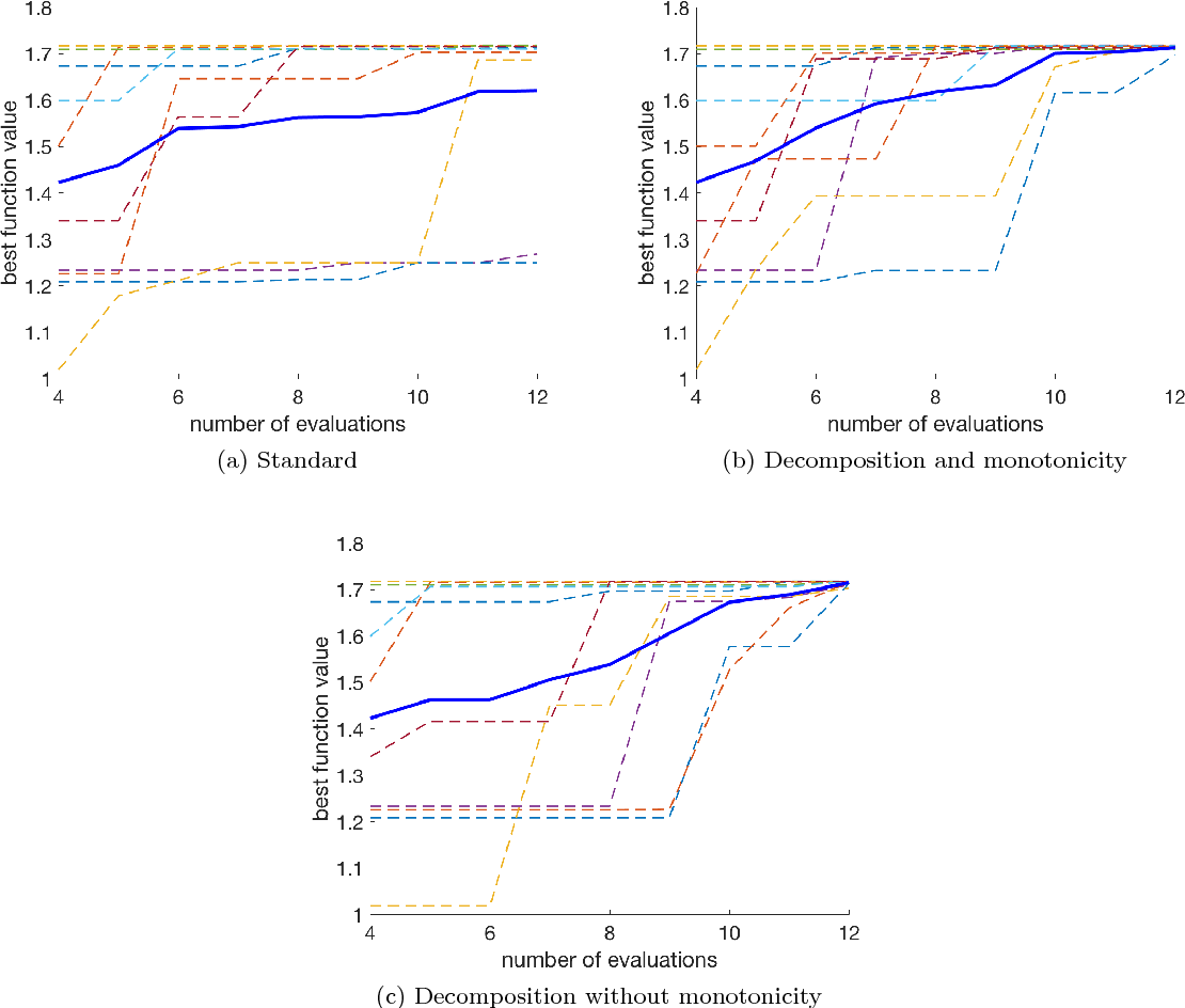 Figure 2 for Bayesian Optimization Using Monotonicity Information and Its Application in Machine Learning Hyperparameter