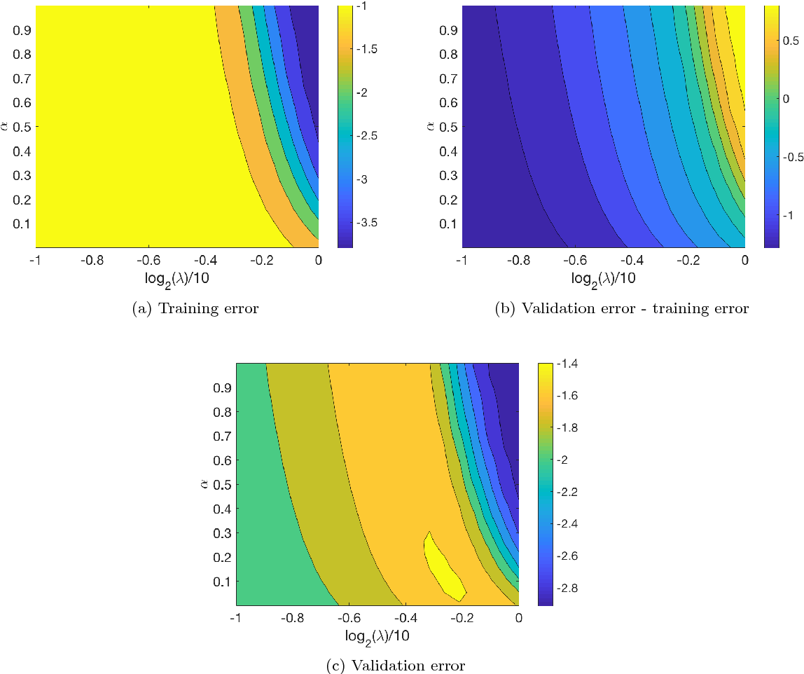 Figure 3 for Bayesian Optimization Using Monotonicity Information and Its Application in Machine Learning Hyperparameter