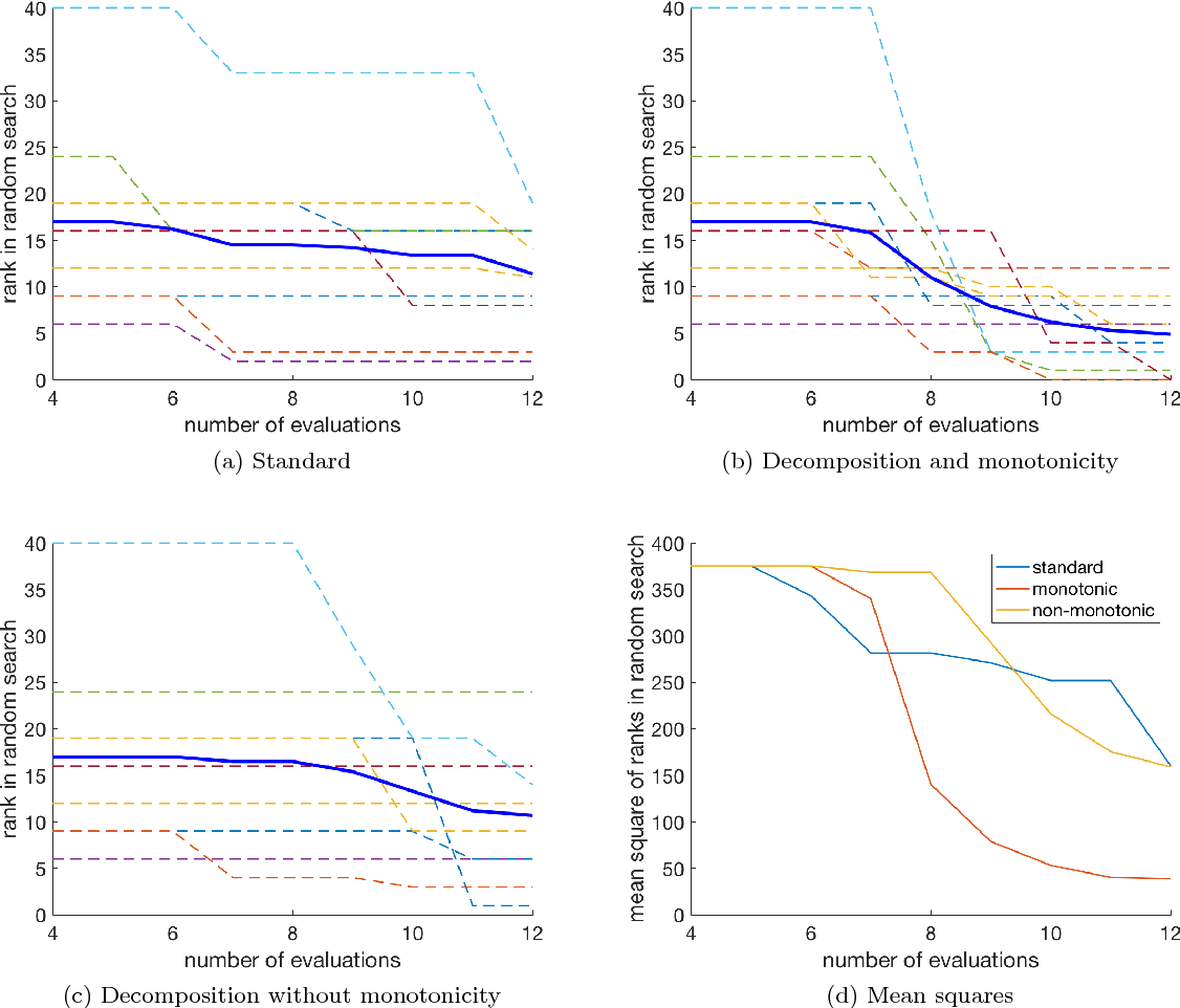 Figure 4 for Bayesian Optimization Using Monotonicity Information and Its Application in Machine Learning Hyperparameter