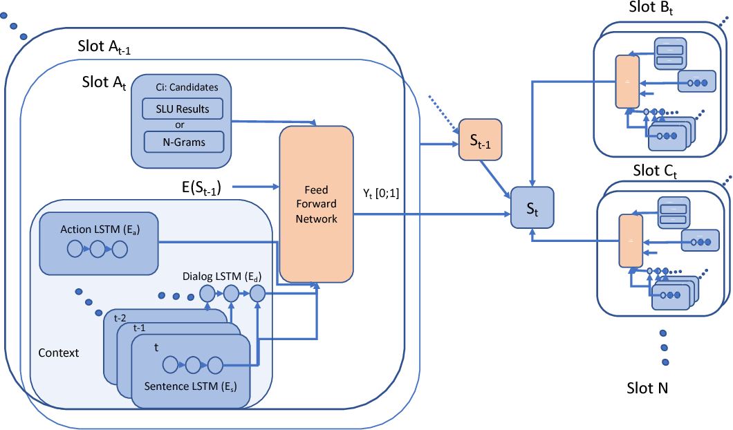 Figure 1 for Flexible and Scalable State Tracking Framework for Goal-Oriented Dialogue Systems