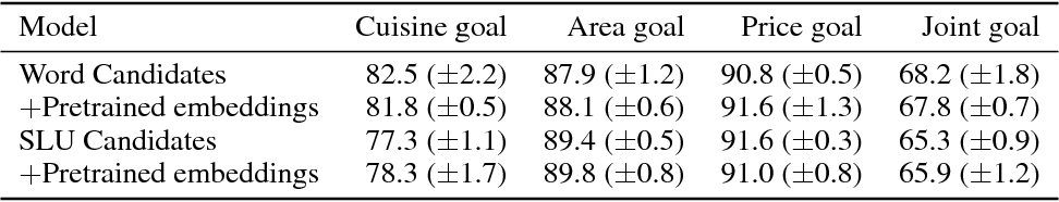 Figure 2 for Flexible and Scalable State Tracking Framework for Goal-Oriented Dialogue Systems