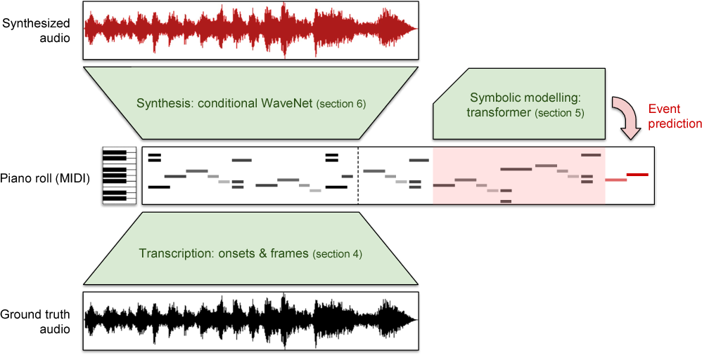 Figure 1 for Enabling Factorized Piano Music Modeling and Generation with the MAESTRO Dataset