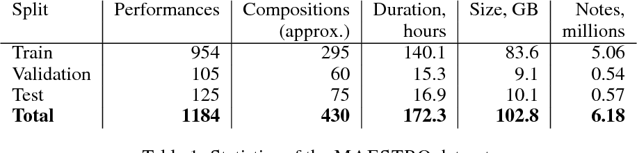 Figure 2 for Enabling Factorized Piano Music Modeling and Generation with the MAESTRO Dataset
