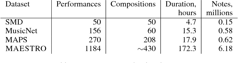Figure 3 for Enabling Factorized Piano Music Modeling and Generation with the MAESTRO Dataset