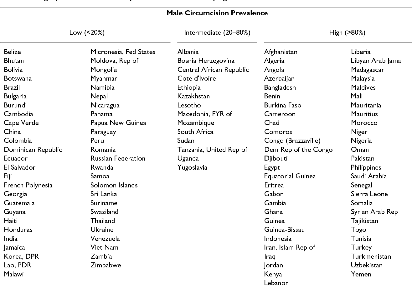 Table 1 from Male circumcision, religion, and infectious diseases