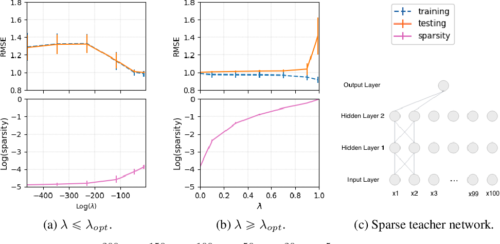 Figure 1 for Efficient Variational Inference for Sparse Deep Learning with Theoretical Guarantee