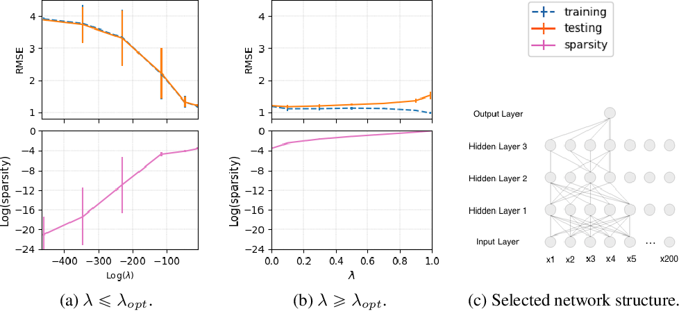 Figure 3 for Efficient Variational Inference for Sparse Deep Learning with Theoretical Guarantee
