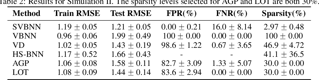 Figure 4 for Efficient Variational Inference for Sparse Deep Learning with Theoretical Guarantee