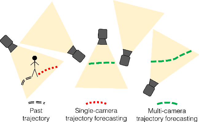 Figure 1 for Multi-Camera Trajectory Forecasting: Pedestrian Trajectory Prediction in a Network of Cameras