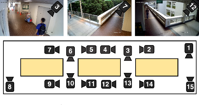 Figure 3 for Multi-Camera Trajectory Forecasting: Pedestrian Trajectory Prediction in a Network of Cameras