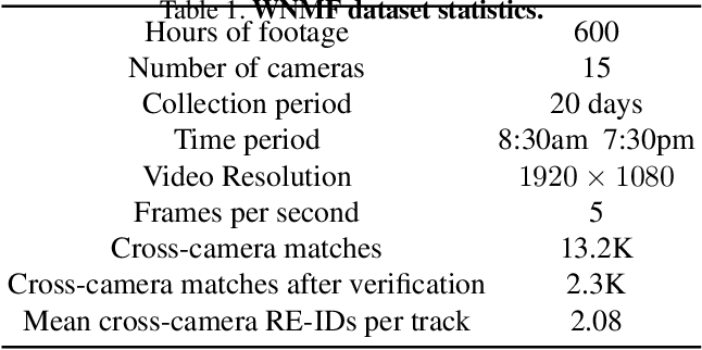Figure 2 for Multi-Camera Trajectory Forecasting: Pedestrian Trajectory Prediction in a Network of Cameras