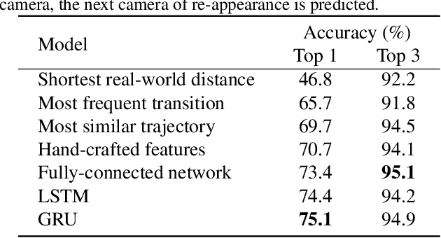 Figure 4 for Multi-Camera Trajectory Forecasting: Pedestrian Trajectory Prediction in a Network of Cameras