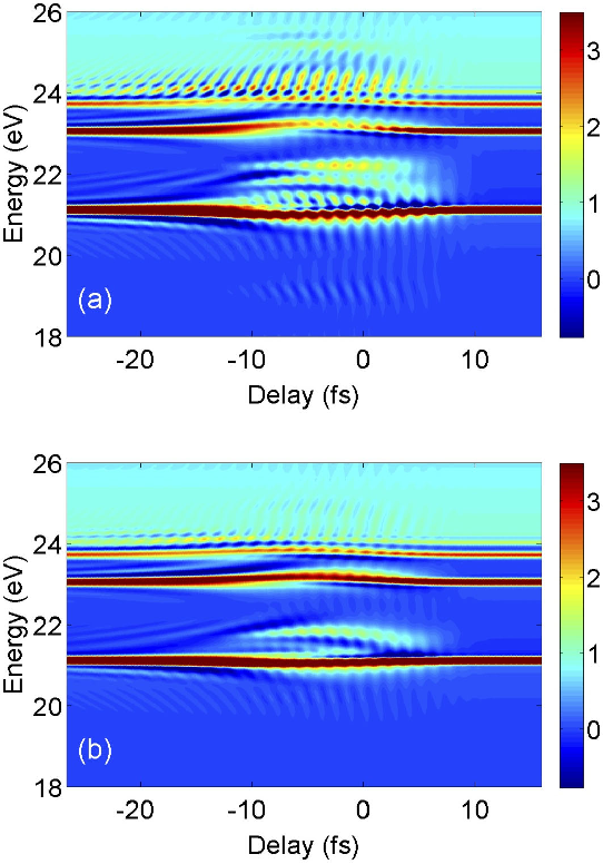 FIG. 4. Calculated single atom helium response (Eq. 10) as a function of the relative delay between the XUV and IR pulses for parallel θ = 0◦ (a) and perpendicular θ = 90◦(b) polarizations.