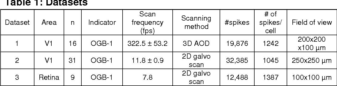 Figure 2 for Supervised learning sets benchmark for robust spike detection from calcium imaging signals