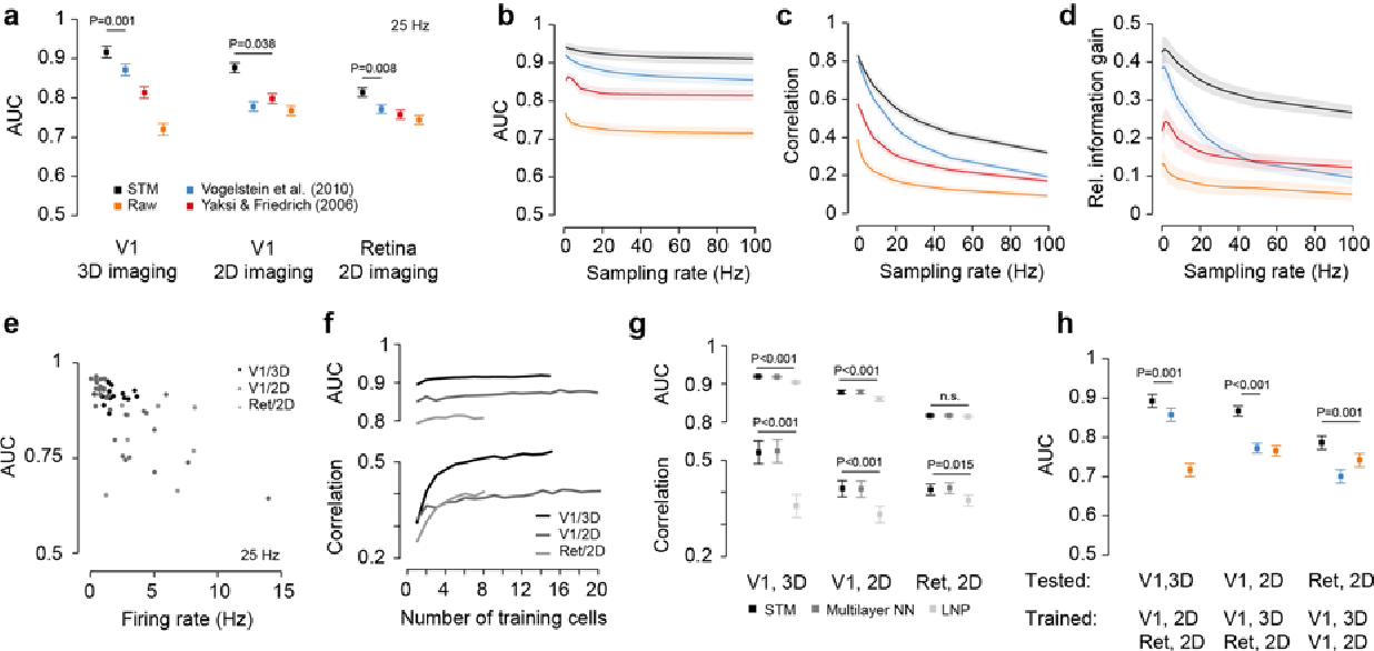 Figure 3 for Supervised learning sets benchmark for robust spike detection from calcium imaging signals