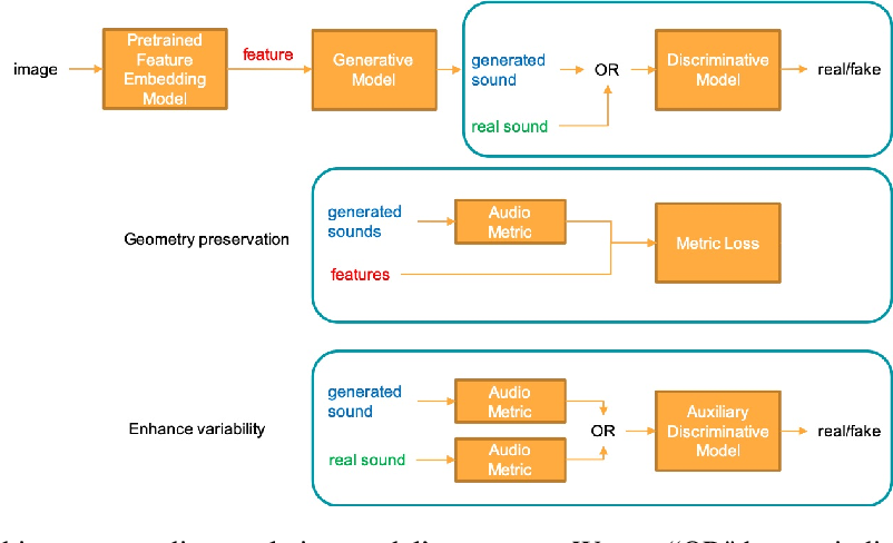 Figure 1 for Face-to-Music Translation Using a Distance-Preserving Generative Adversarial Network with an Auxiliary Discriminator