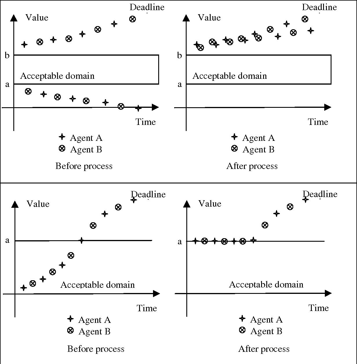 figure 4-9
