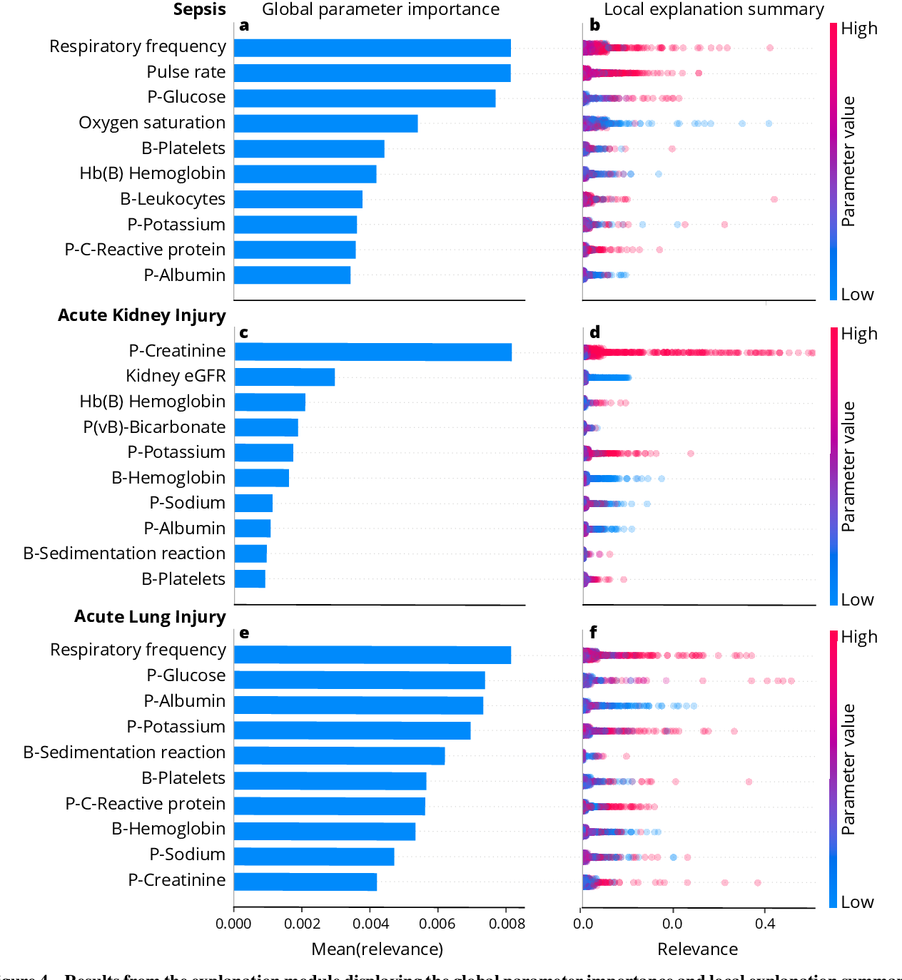 Figure 4 for Explainable artificial intelligence model to predict acute critical illness from electronic health records