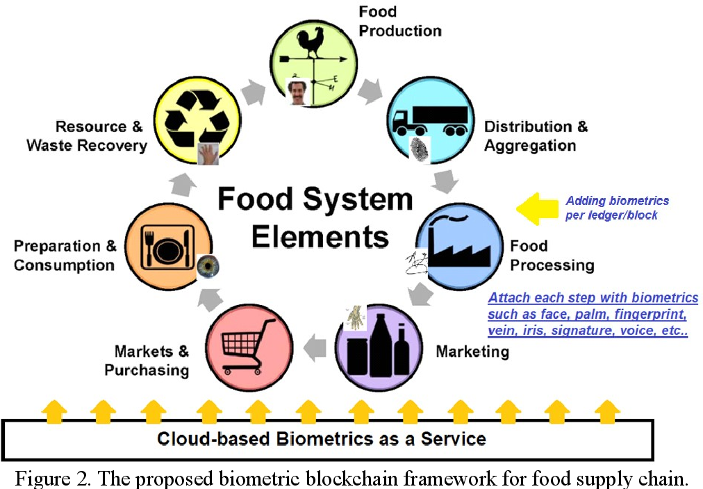 Figure 2 for Biometric Blockchain: A Better Solution for the Security and Trust of Food Logistics