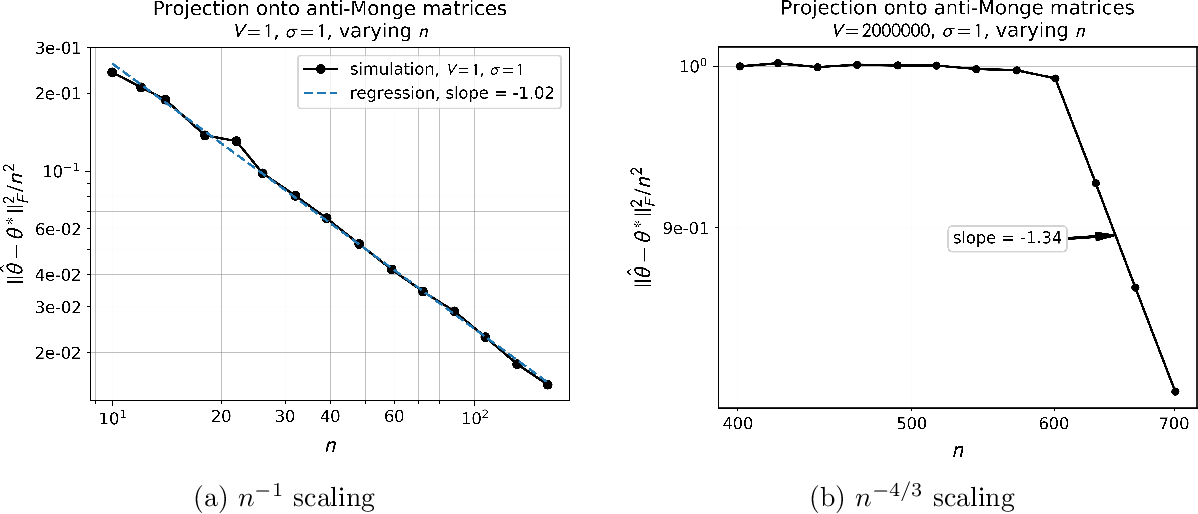 Figure 1 for Estimation of Monge Matrices