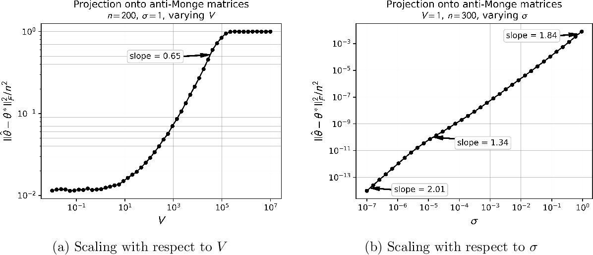 Figure 2 for Estimation of Monge Matrices