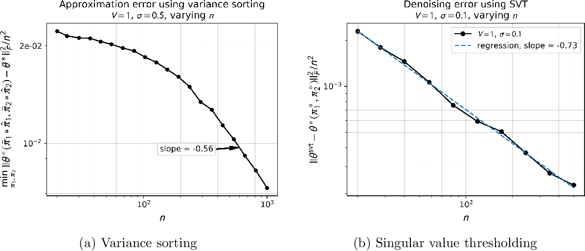 Figure 3 for Estimation of Monge Matrices