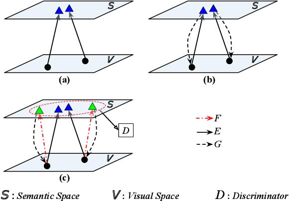 Figure 2 for Zero-Shot Visual Recognition using Semantics-Preserving Adversarial Embedding Networks