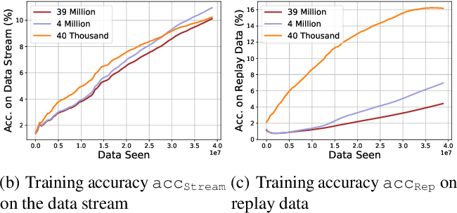 Figure 4 for Online Continual Learning with Natural Distribution Shifts: An Empirical Study with Visual Data